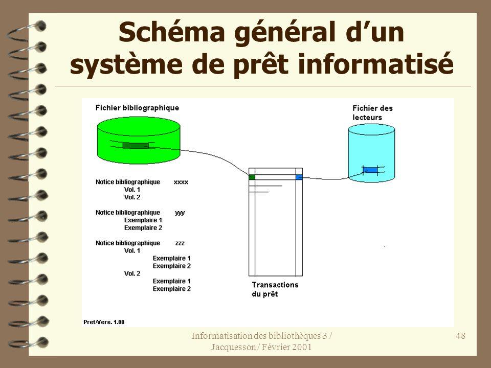 Informatisation des bibliothèques 3 / Jacquesson / Février 2001 48 Schéma général dun système de prêt informatisé