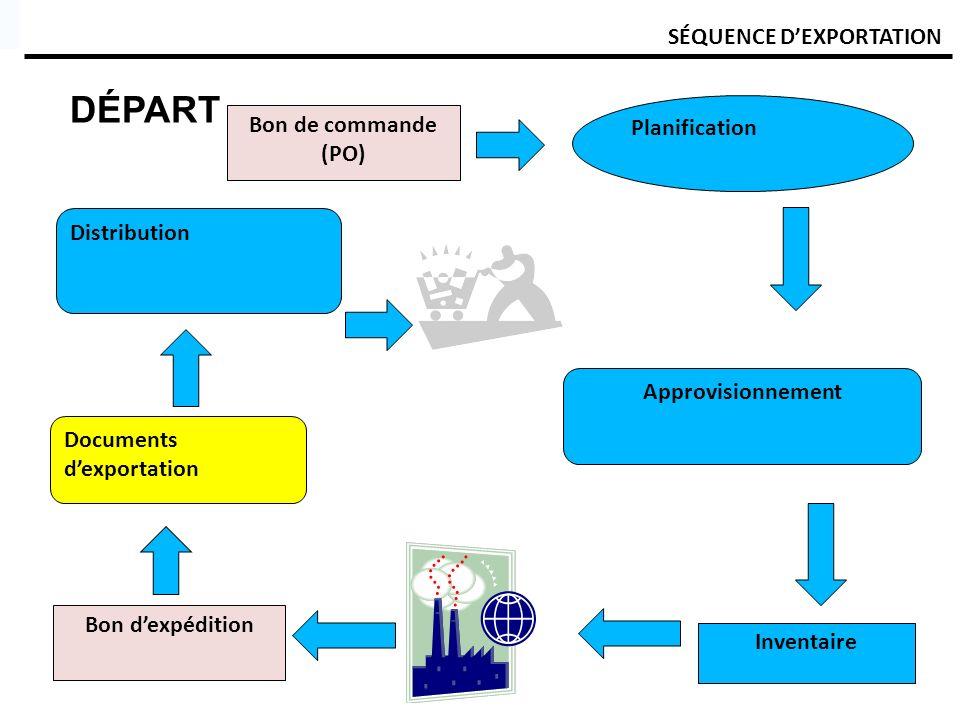 SÉQUENCE DEXPORTATION DÉPART Bon de commande (PO) Planification Approvisionnement Inventaire Documents dexportation Bon dexpédition Distribution