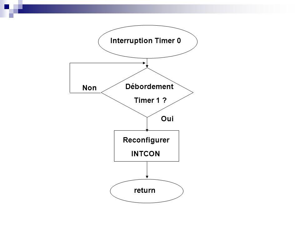 Interruption RB0 Int.RB0 RA2 .
