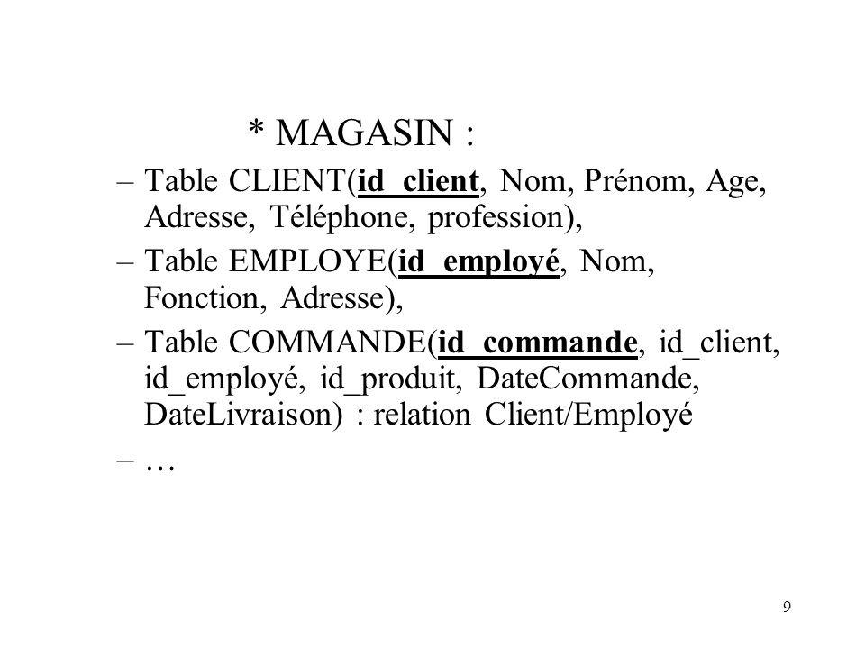 9 * MAGASIN : –Table CLIENT(id_client, Nom, Prénom, Age, Adresse, Téléphone, profession), –Table EMPLOYE(id_employé, Nom, Fonction, Adresse), –Table C