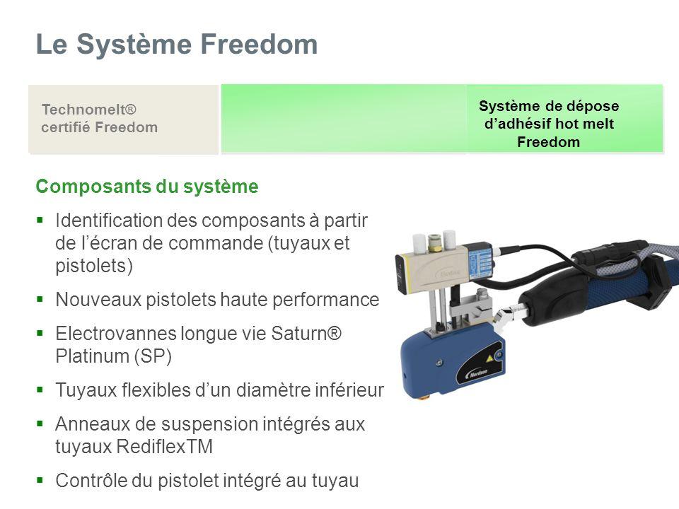 Le Système Freedom Technomelt® certifié Freedom Système de dépose dadhésif hot melt Freedom Composants du système Identification des composants à part