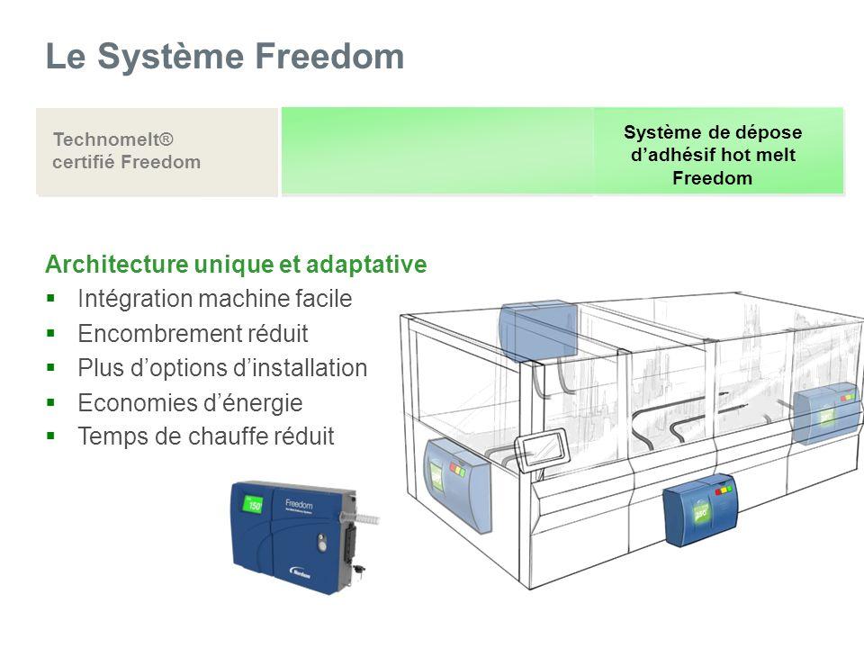 Le Système Freedom Technomelt® certifié Freedom Système de dépose dadhésif hot melt Freedom Architecture unique et adaptative Intégration machine faci