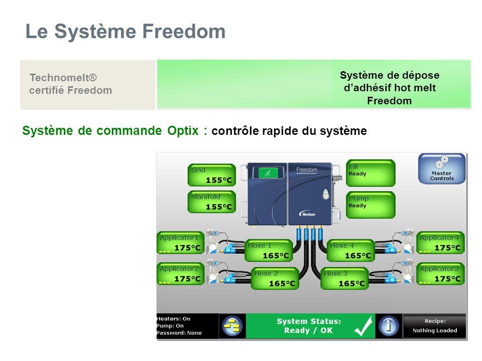 Le Système Freedom Technomelt® certifié Freedom Système de dépose dadhésif hot melt Freedom Système de commande Optix : contrôle rapide du système
