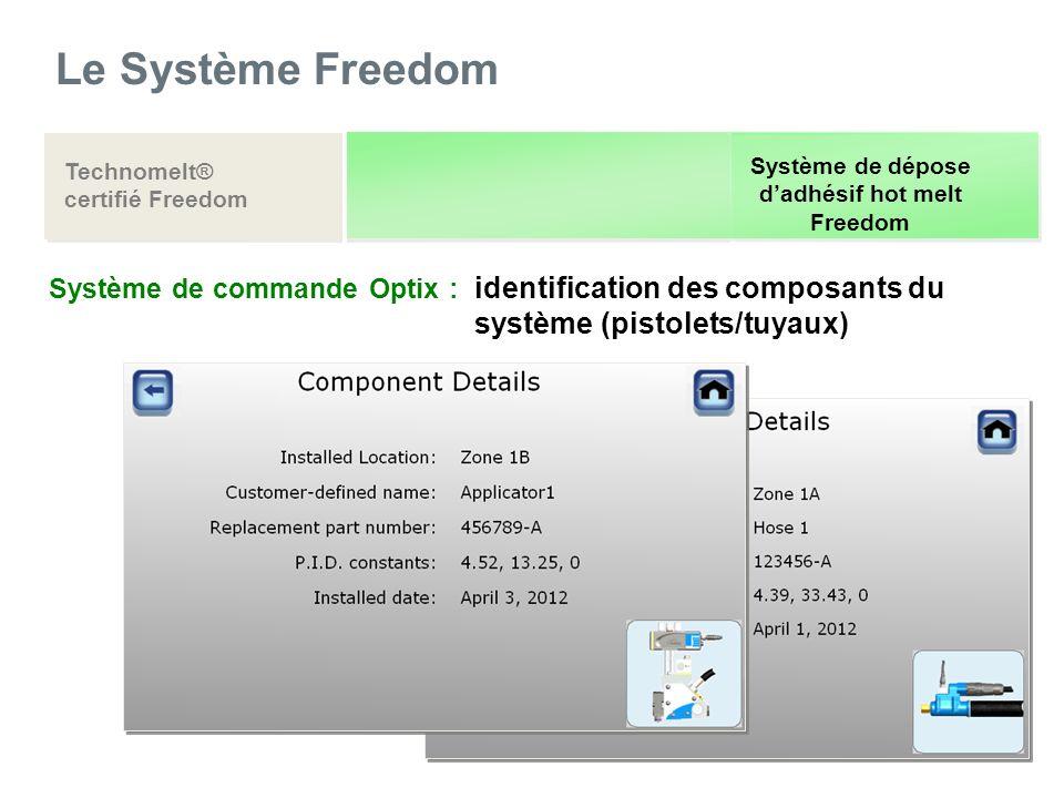 Le Système Freedom Technomelt® certifié Freedom Système de dépose dadhésif hot melt Freedom Système de commande Optix : identification des composants