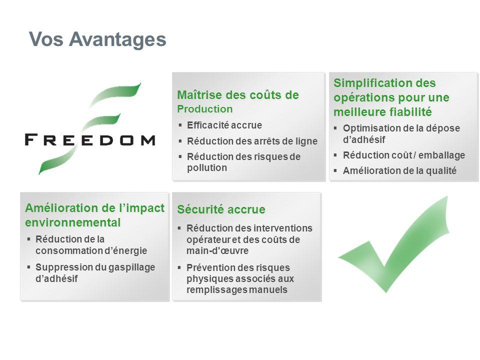 Vos Avantages Maîtrise des coûts de Production Maîtrise des coûts de Production Efficacité accrue Réduction des arrêts de ligne Réduction des risques