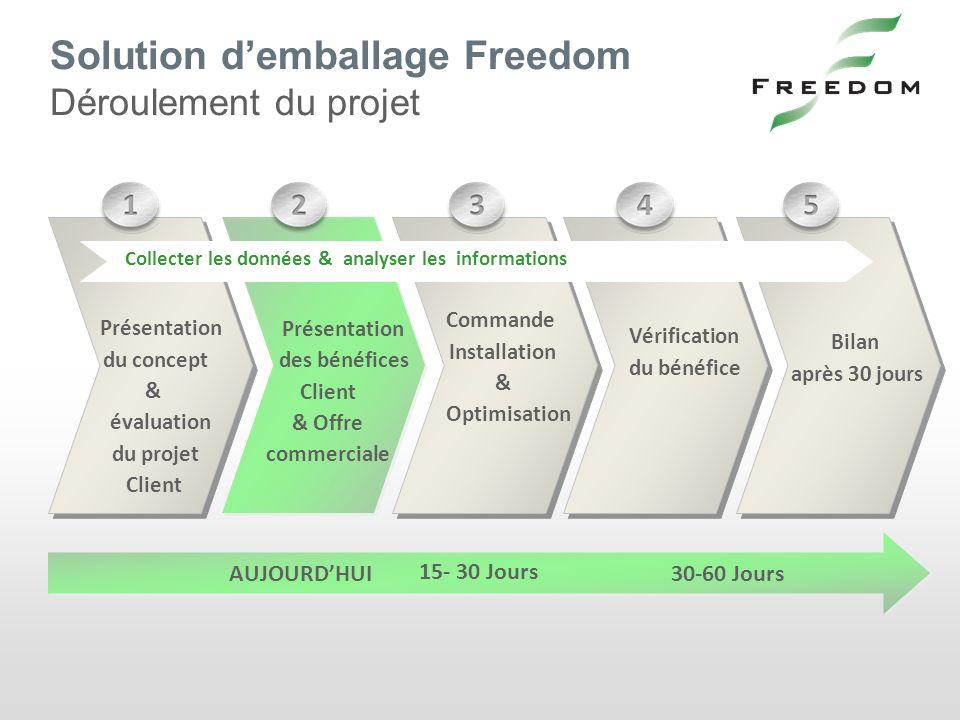 Solution demballage Freedom Déroulement du projet INSTALL 0- 30 days 30-60 days Présentation des bénéfices Client & Offre commerciale Commande Install