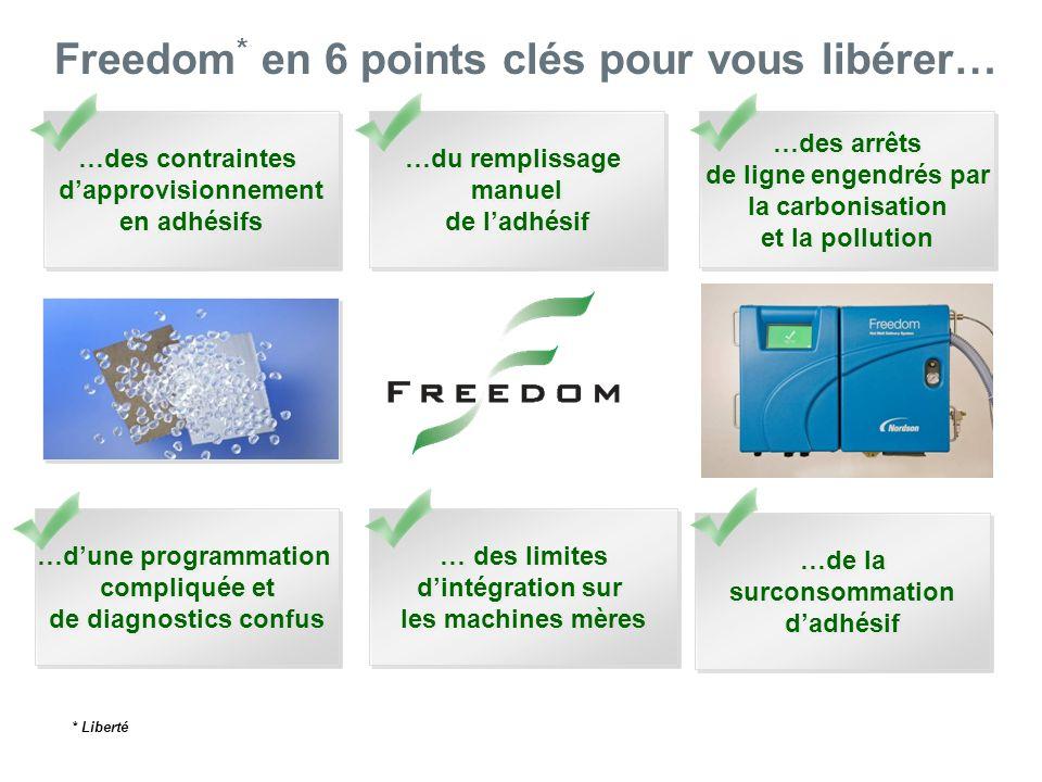 Le Système Freedom Technomelt® certifié Freedom Système de dépose dadhésif hot melt Freedom Système de commande Optix : identification des composants du système (pistolets/tuyaux)