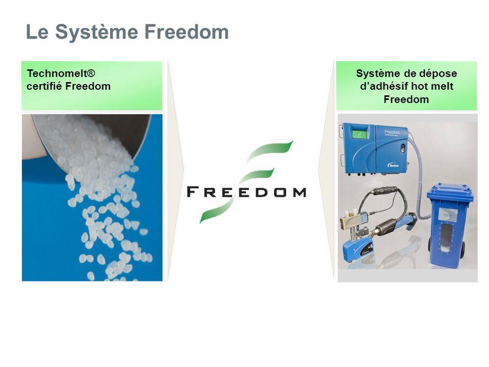 Le Système Freedom Technomelt® certifié Freedom Système de dépose dadhésif hot melt Freedom Système de commande Optix : dépose intermittente avec l EcoBead
