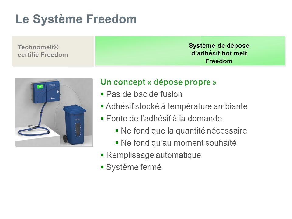 Le Système Freedom Un concept « dépose propre » Pas de bac de fusion Adhésif stocké à température ambiante Fonte de ladhésif à la demande Ne fond que