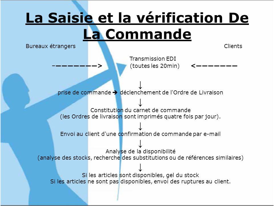 La Saisie et la vérification De La Commande Bureaux étrangers Clients Transmission EDI –> (toutes les 20min) < prise de commande déclenchement de l Ordre de Livraison Constitution du carnet de commande (les Ordres de livraison sont imprimés quatre fois par jour).