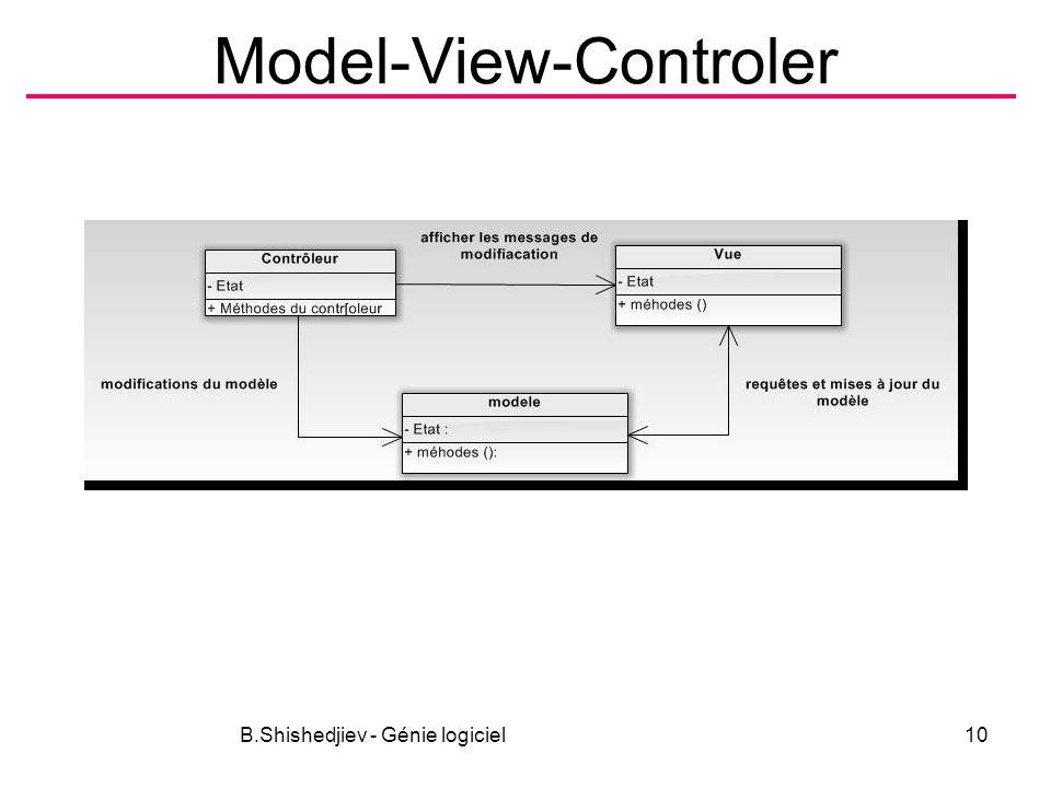 Model-View-Controler B.Shishedjiev - Génie logiciel10