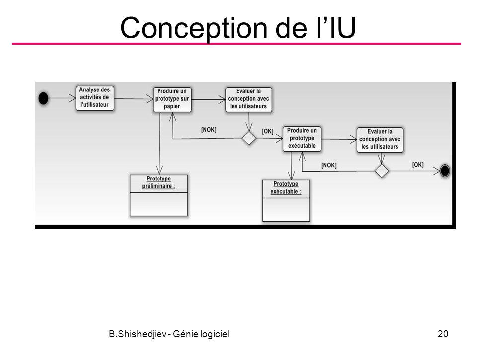 Conception de lIU B.Shishedjiev - Génie logiciel20
