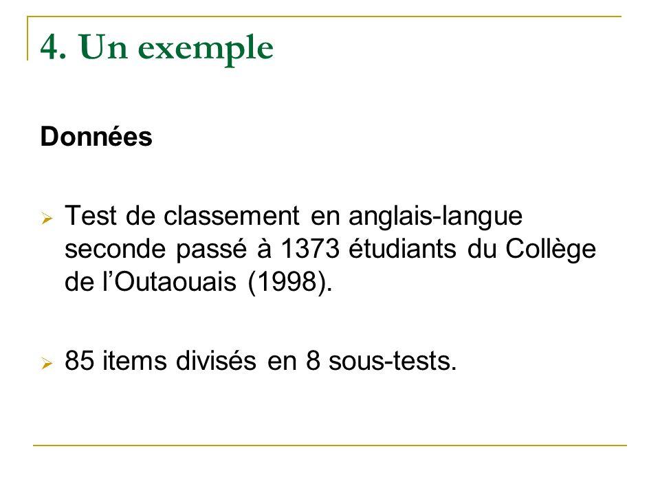 4. Un exemple Données Test de classement en anglais-langue seconde passé à 1373 étudiants du Collège de lOutaouais (1998). 85 items divisés en 8 sous-