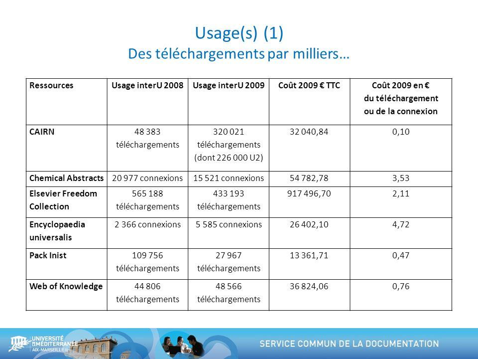 Usage(s) (1) Des téléchargements par milliers… RessourcesUsage interU 2008Usage interU 2009Coût 2009 TTC Coût 2009 en du téléchargement ou de la conne