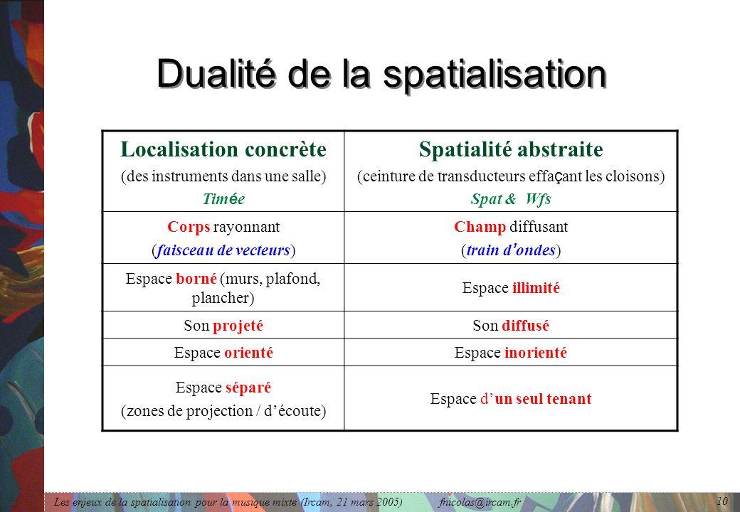 Les enjeux de la spatialisation pour la musique mixte (Ircam, 21 mars 2005) fnicolas@ircam.fr 10 Dualité de la spatialisation Localisation concrète (d