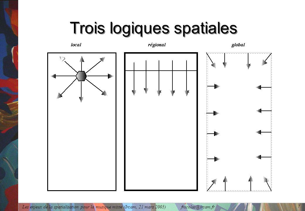 Les enjeux de la spatialisation pour la musique mixte (Ircam, 21 mars 2005) fnicolas@ircam.fr 7 Trois logiques spatiales