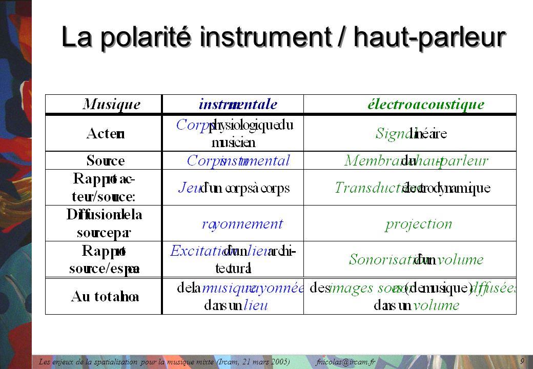 Les enjeux de la spatialisation pour la musique mixte (Ircam, 21 mars 2005) fnicolas@ircam.fr 9 La polarité instrument / haut-parleur