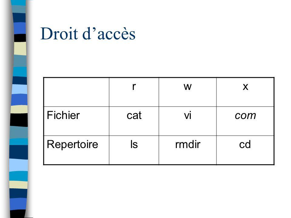 Droit daccès rwx Fichiercatvicom Repertoirelsrmdircd