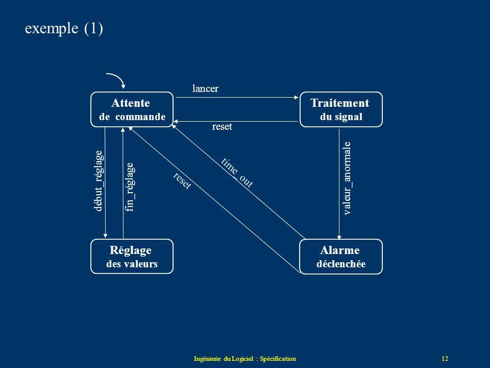 Ingénierie du Logiciel : Spécification11 Exemple : première analyse du moniteur Etats –en attente –en marche pour traiter le signal –en réglage –alarm