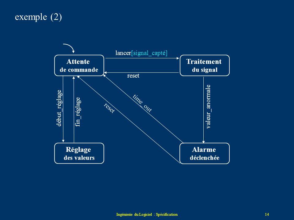 Ingénierie du Logiciel : Spécification13 les conditions un trigger de transition = event[cond] / action condition seule : cond –la condition est testé
