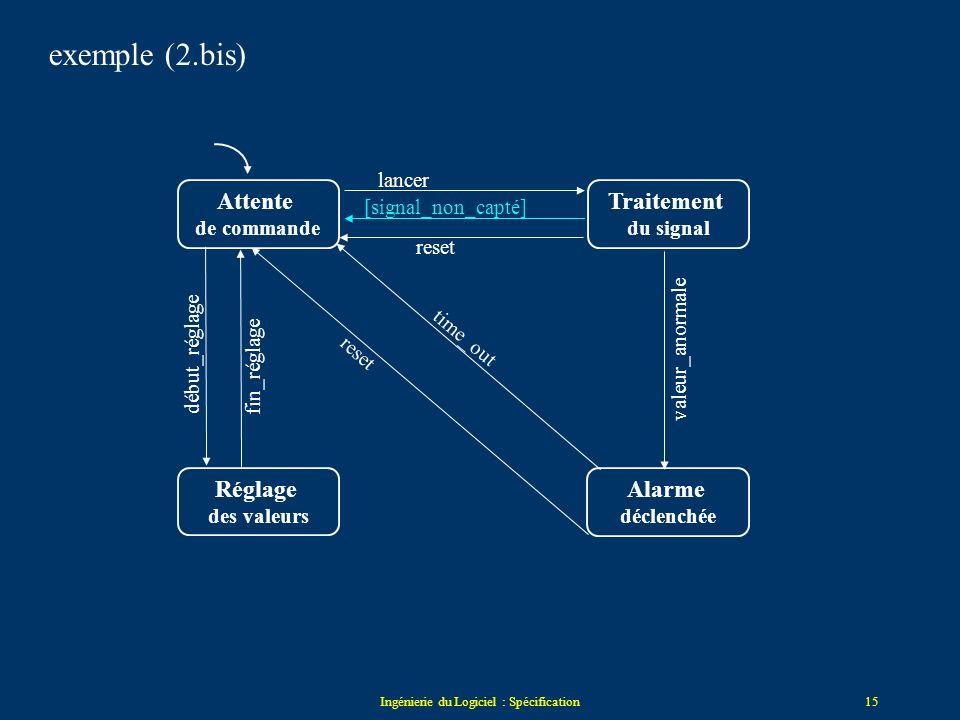 Ingénierie du Logiciel : Spécification14 Attente de commande Traitement du signal Réglage des valeurs Alarme déclenchée lancer[signal_capté] reset val