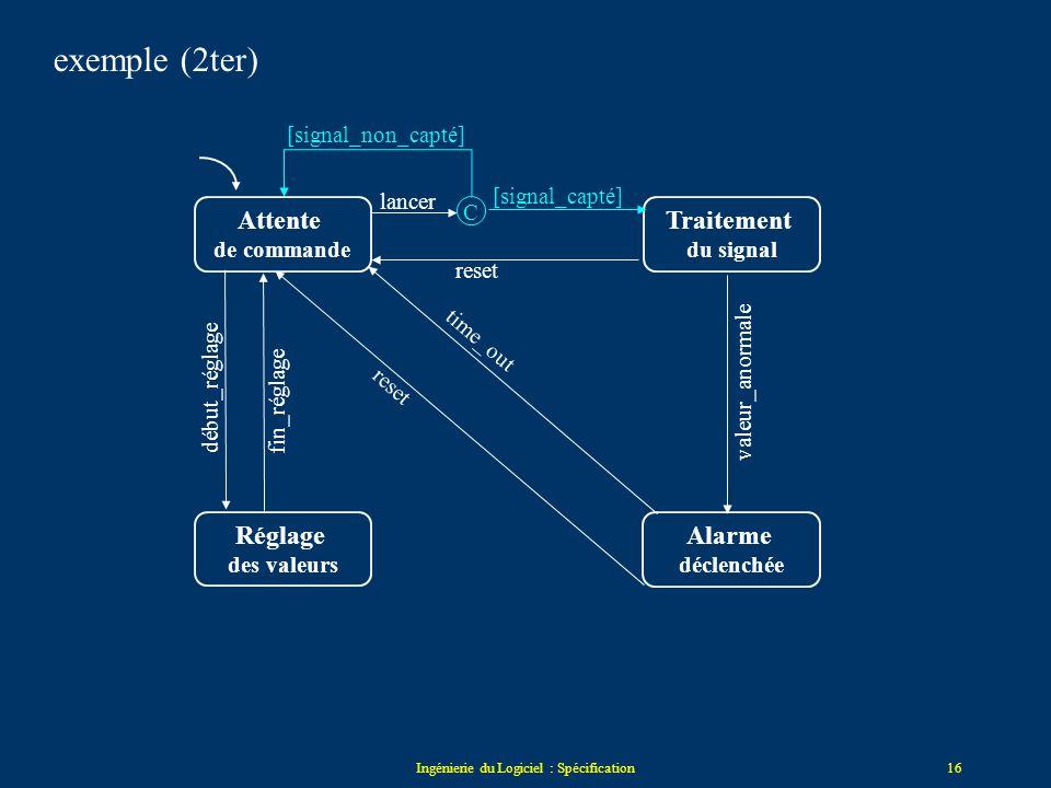 Ingénierie du Logiciel : Spécification15 Attente de commande Traitement du signal Réglage des valeurs Alarme déclenchée lancer reset valeur_anormale t