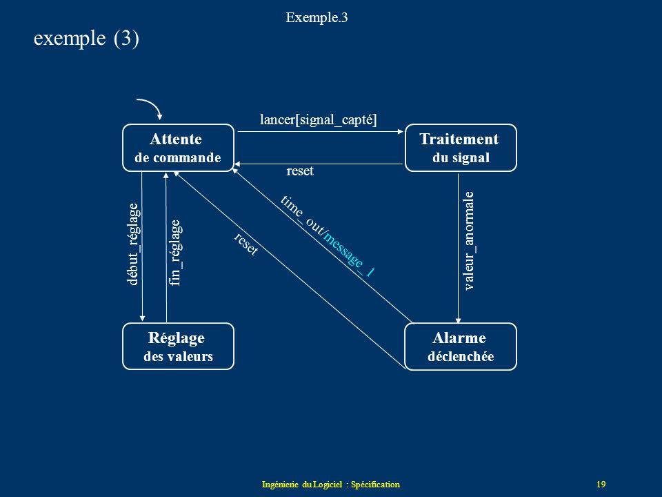 Ingénierie du Logiciel : Spécification18 Les actions un trigger de transition = event[cond] / action l'action est lancée immédiatement quand la transi