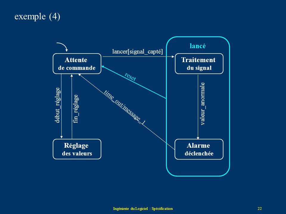 Ingénierie du Logiciel : Spécification21 La décomposition hiérarchique des états Décomposition hiérarchique des états problème : la complexité des dia