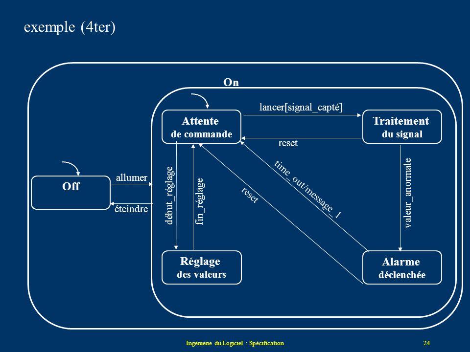 Ingénierie du Logiciel : Spécification23 Attente de commande Traitement du signal Réglage des valeurs Alarme déclenchée lancer[signal_capté] reset val