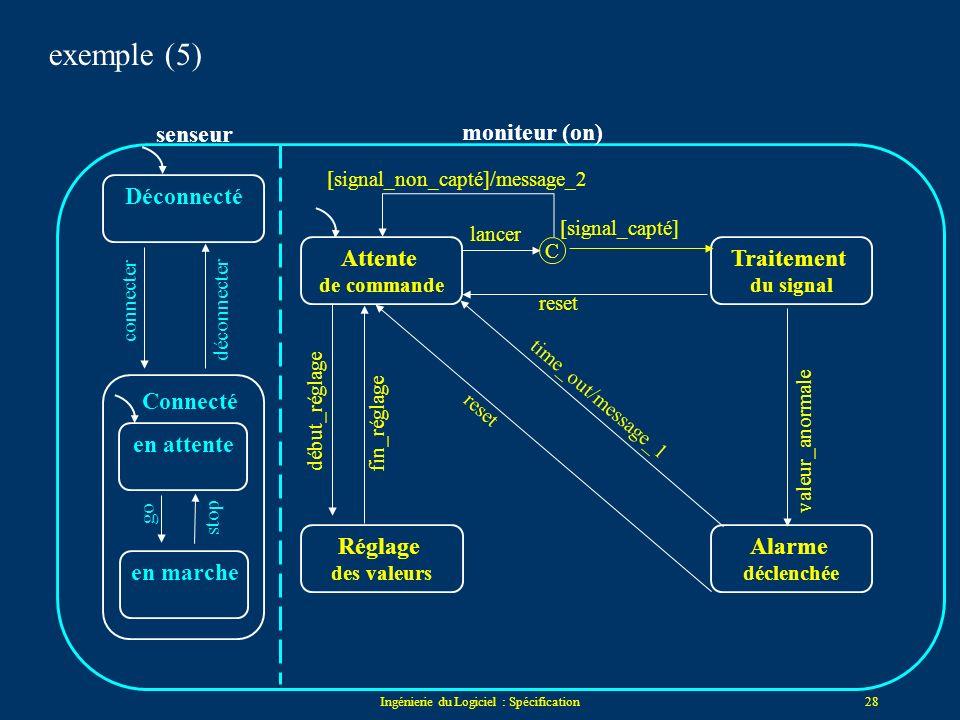 Ingénierie du Logiciel : Spécification27 Etat_X Etat_CEtat_B événement_1 événement_3/Action_Y événement_1 événement_2/Action_X Etat_DEtat_EEtat_A Etat