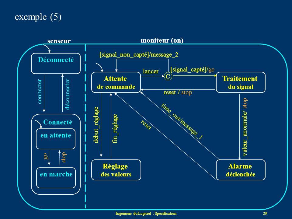 Ingénierie du Logiciel : Spécification28 Attente de commande Traitement du signal Réglage des valeurs Alarme déclenchée lancer reset valeur_anormale r