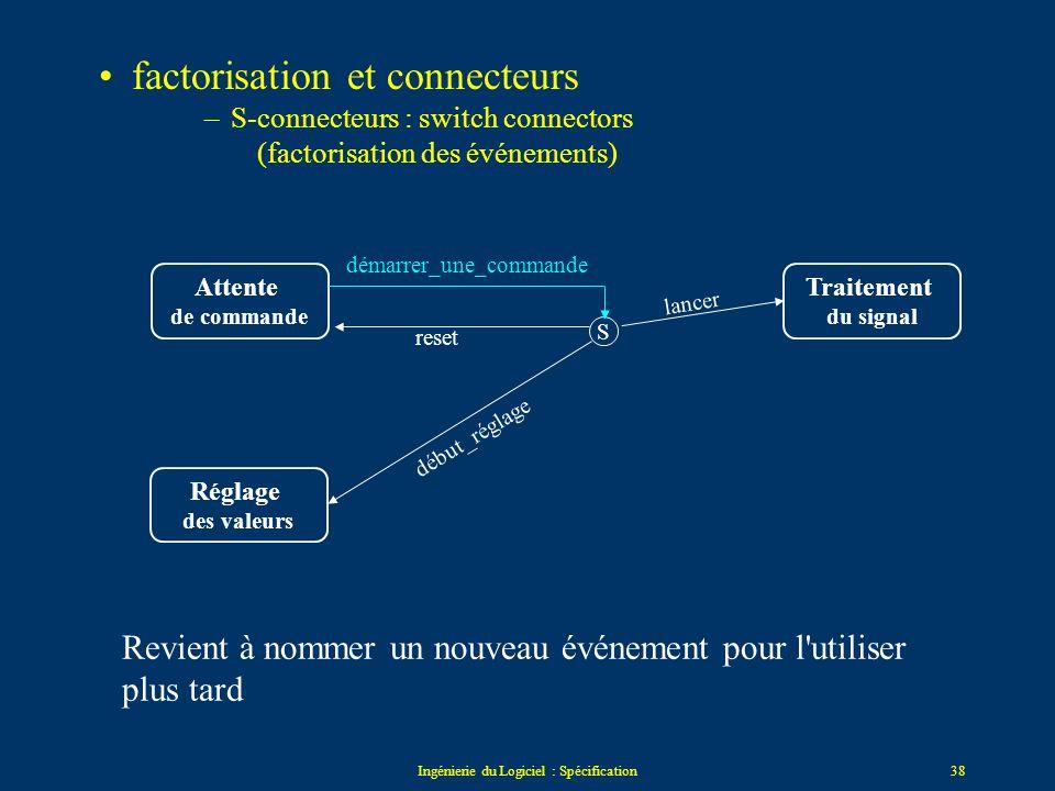 Ingénierie du Logiciel : Spécification37 Factorisation et connecteurs –C-connecteurs : conditions –conditions mutuellement exclusives (sinon non-déter