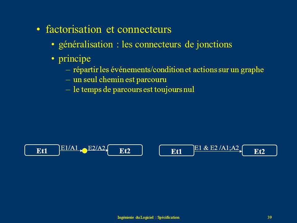 Ingénierie du Logiciel : Spécification38 factorisation et connecteurs –S-connecteurs : switch connectors (factorisation des événements) Attente de com