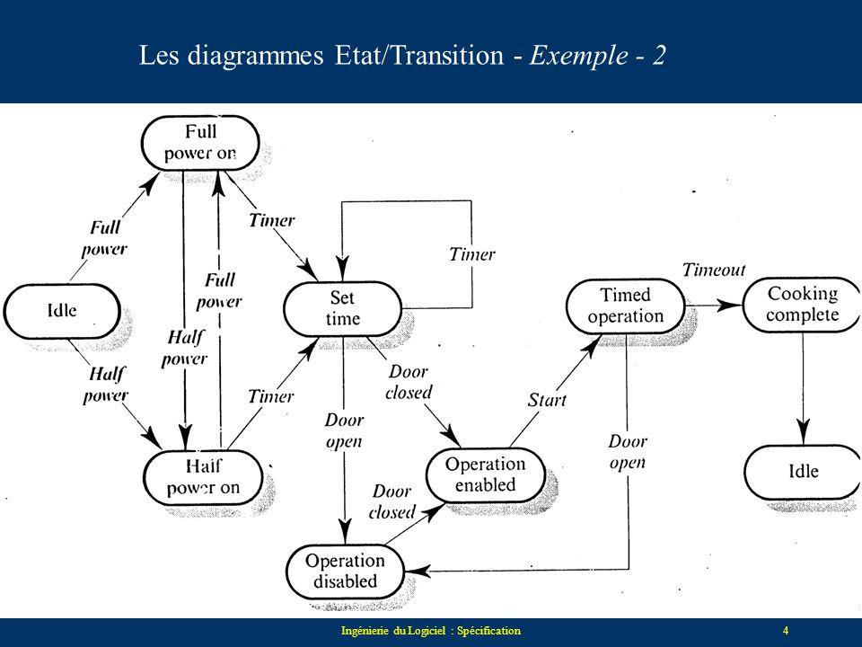 Ingénierie du Logiciel : Spécification3 Etat_AEtat_CEtat_B événement_1 événement_3 événement_1 événement_2 Les diagrammes Etat/Transition - Exemple -