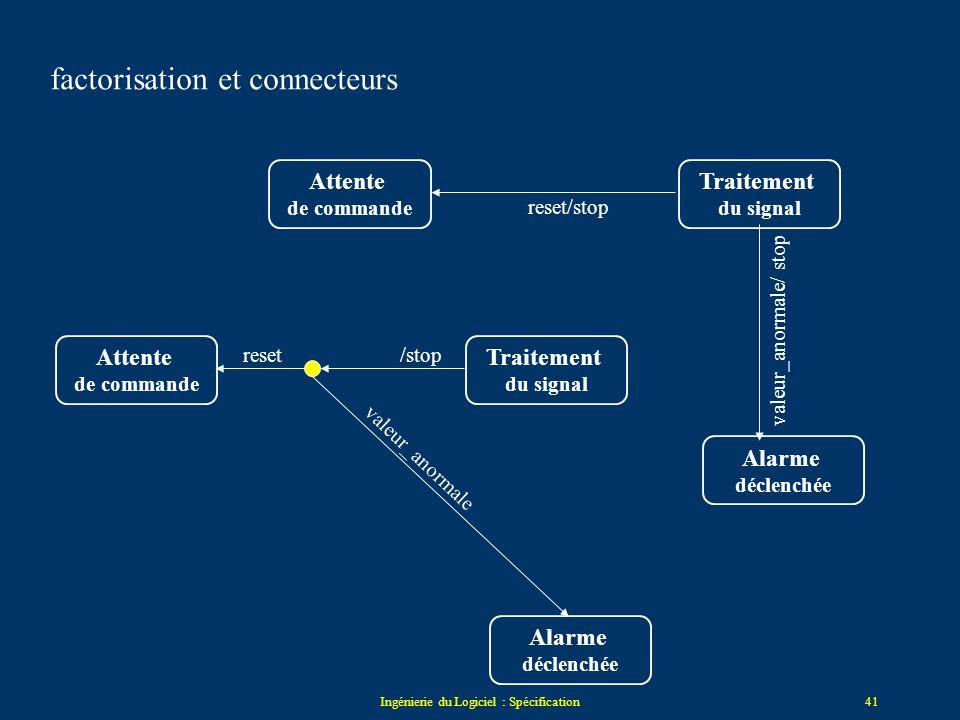 Ingénierie du Logiciel : Spécification40 Attente de commande Traitement du signal Alarme déclenchée reset Attente de commande Traitement du signal Ala
