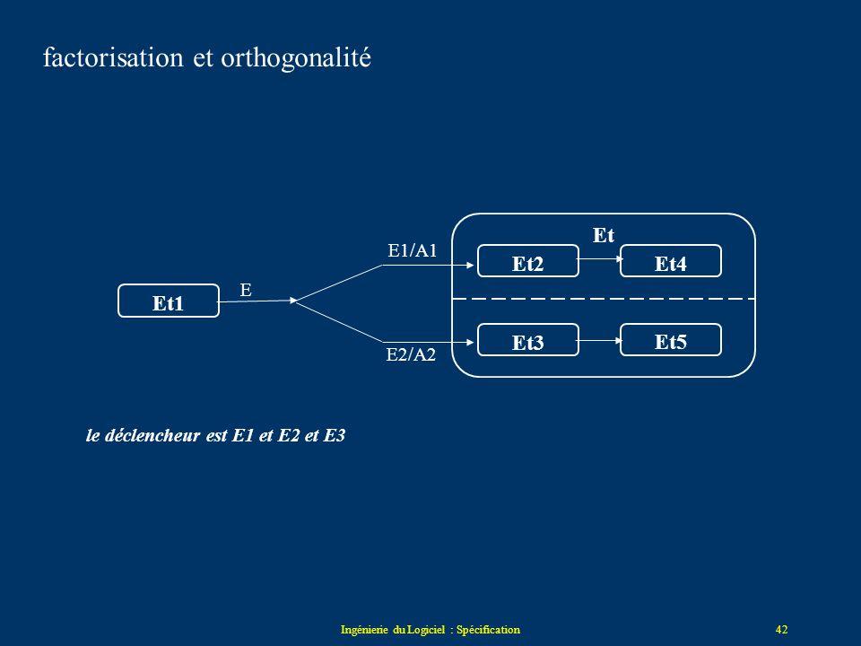 Ingénierie du Logiciel : Spécification41 Attente de commande Traitement du signal Alarme déclenchée reset/stop valeur_anormale/ stop Attente de comman