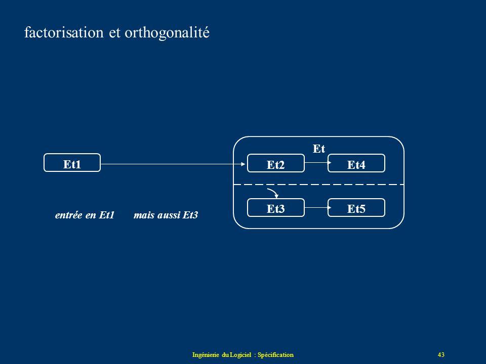 Ingénierie du Logiciel : Spécification42 Et1Et2Et3Et4Et5 Et E1/A1 E2/A2 E le déclencheur est E1 et E2 et E3 factorisation et orthogonalité