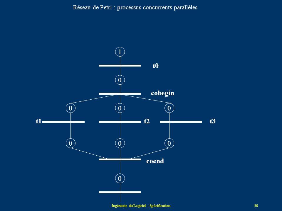 Ingénierie du Logiciel : Spécification49 les réseaux de Petri Réseaux de Petri modélisation principalement du contrôle - modélisation asynchrone et no