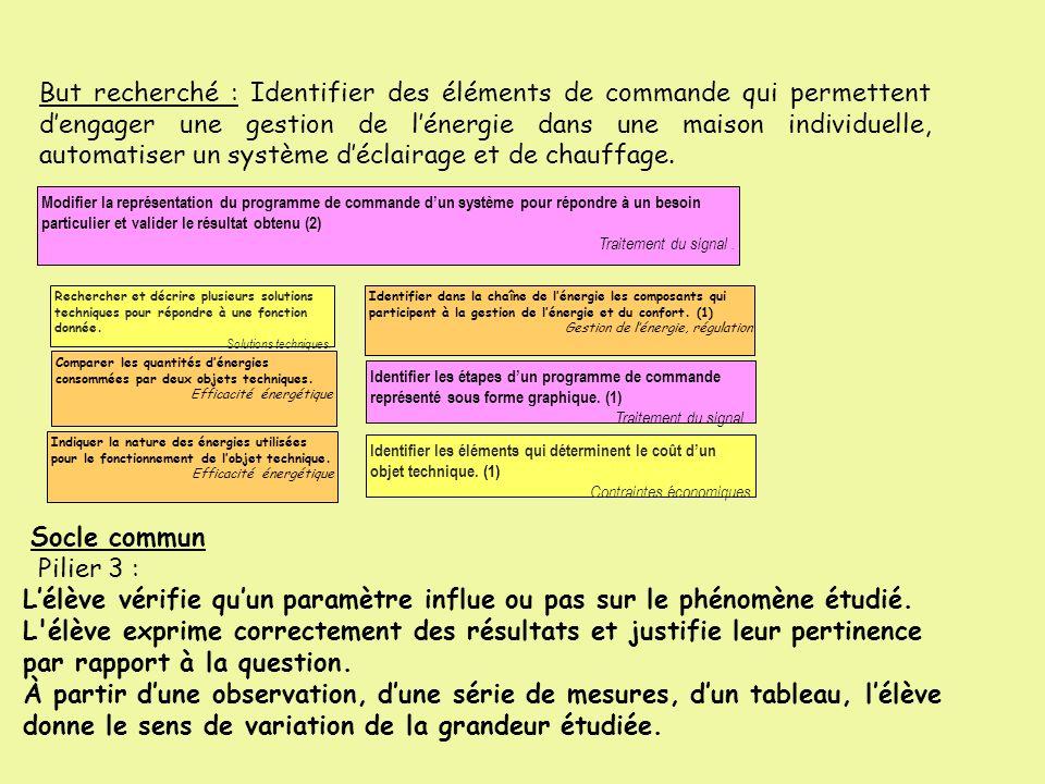 CENTRE DINTERET: 2 séquences Synthèse Comment agir sur la consommation dénergie dans lhabitat .