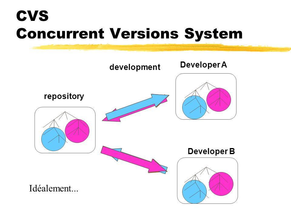 CVS Concurrent Versions System zComment ? yModèle client/serveur yUn repository sur le serveur zQuels clients ? yWinCVS (Windows) yJCVS (Java) yCVSweb