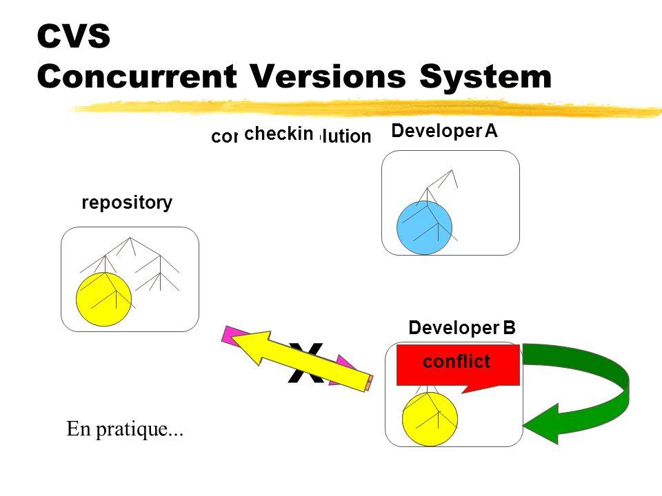 CVS Concurrent Versions System checkoutupdatecheckindevelopment repository Developer A Developer B Idéalement...