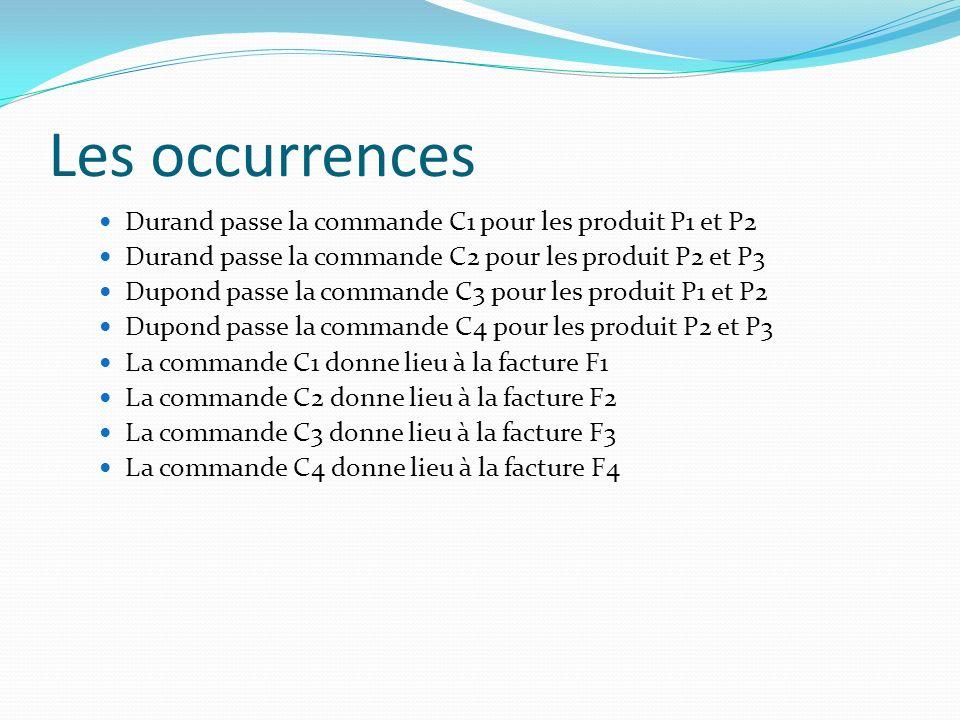 Les occurrences Durand passe la commande C1 pour les produit P1 et P2 Durand passe la commande C2 pour les produit P2 et P3 Dupond passe la commande C
