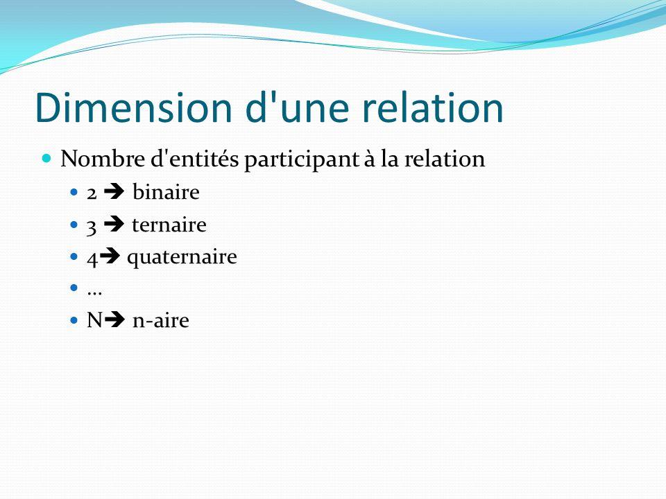 Dimension d'une relation Nombre d'entités participant à la relation 2 binaire 3 ternaire 4 quaternaire … N n-aire