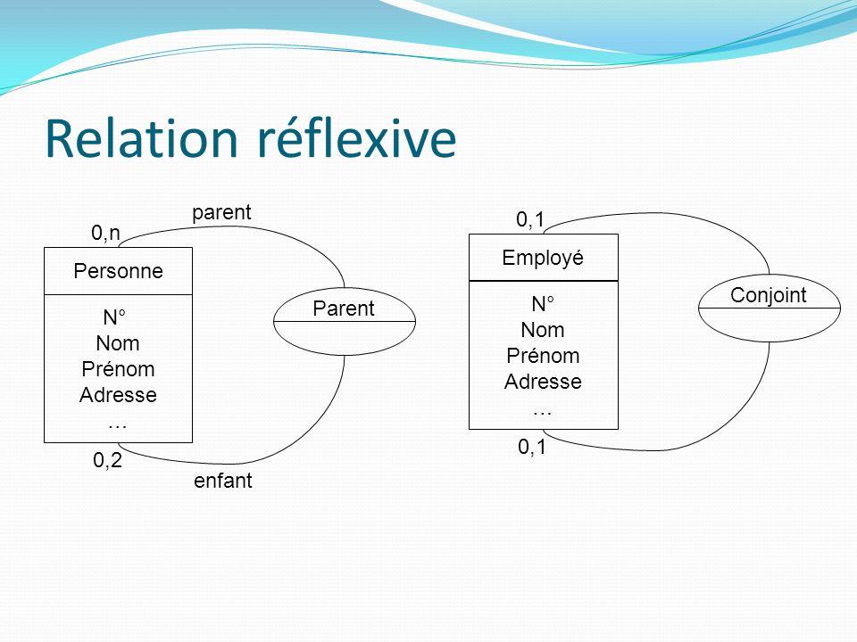 Relation réflexive N° Nom Prénom Adresse … Personne Parent parent enfant 0,n 0,2 N° Nom Prénom Adresse … Employé Conjoint 0,1