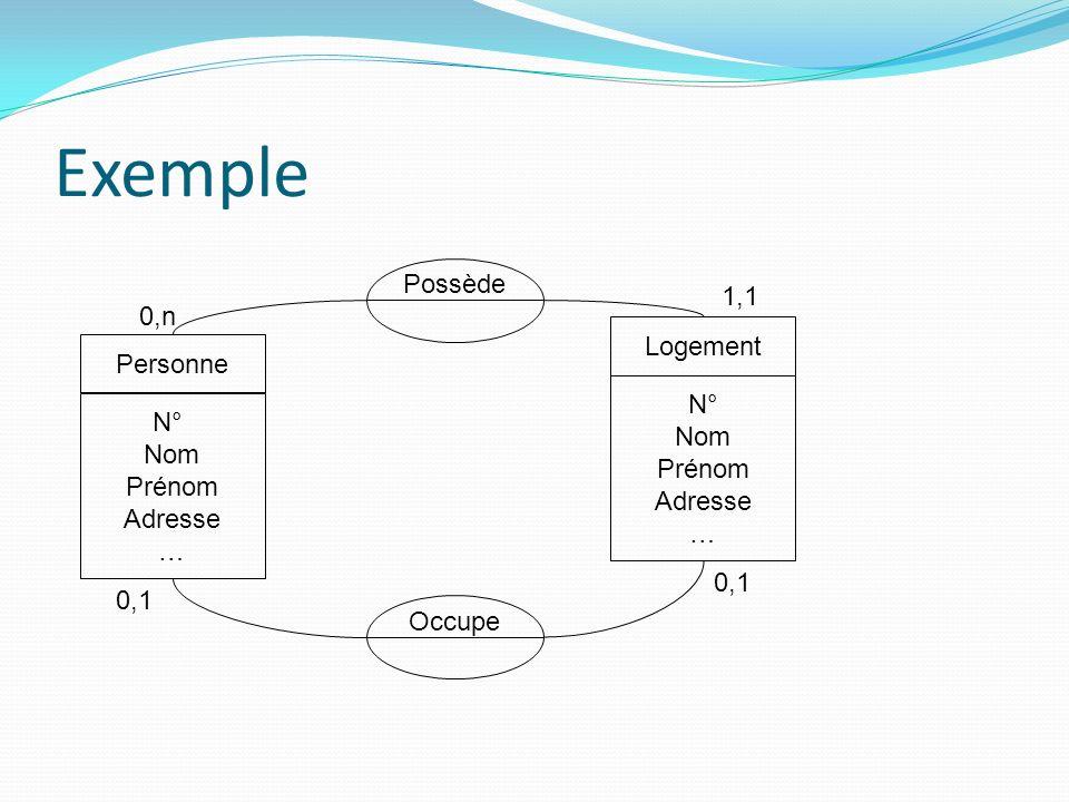 Exemple N° Nom Prénom Adresse … Personne Possède 0,n 0,1 N° Nom Prénom Adresse … Logement 1,1 0,1 Occupe