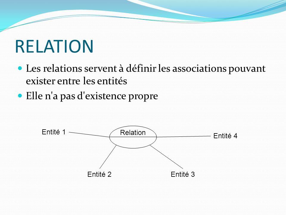 RELATION Les relations servent à définir les associations pouvant exister entre les entités Elle n'a pas d'existence propre Relation Entité 1 Entité 2