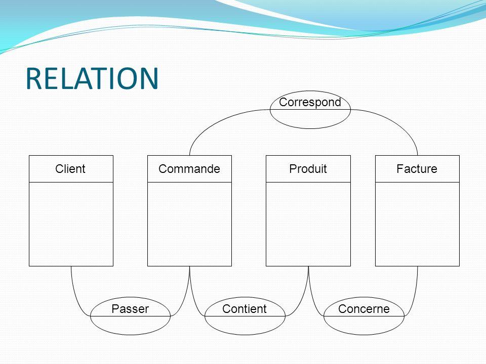 RELATION ClientCommandeProduitFacture PasserContientConcerneCorrespond