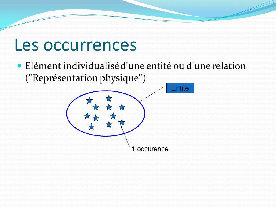 Les occurrences Elément individualisé d'une entité ou d'une relation (