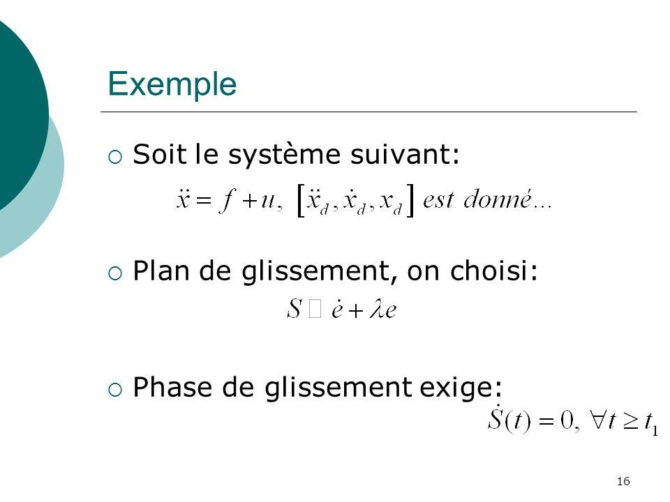Exemple Soit le système suivant: Plan de glissement, on choisi: Phase de glissement exige: 16