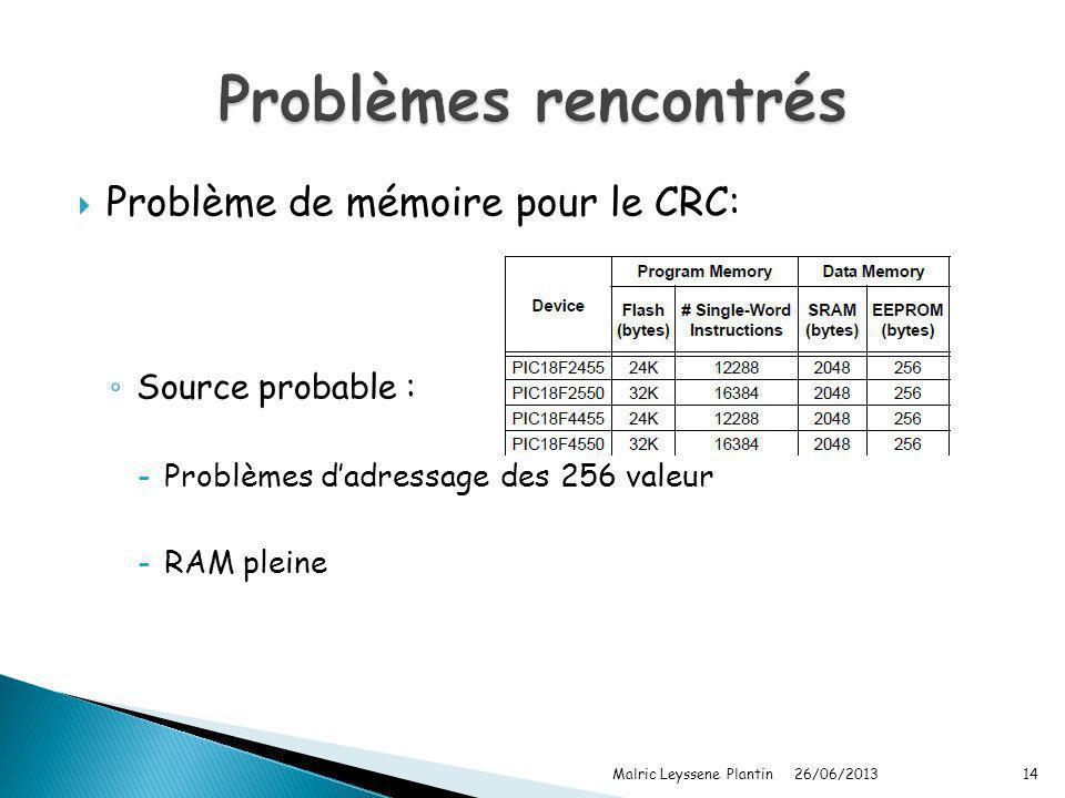 Problème de mémoire pour le CRC: Source probable : -Problèmes dadressage des 256 valeur -RAM pleine 26/06/2013 Malric Leyssene Plantin14